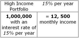 high income portfolio